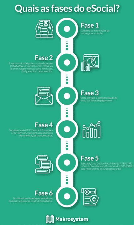 Quais as fases do eSocial?