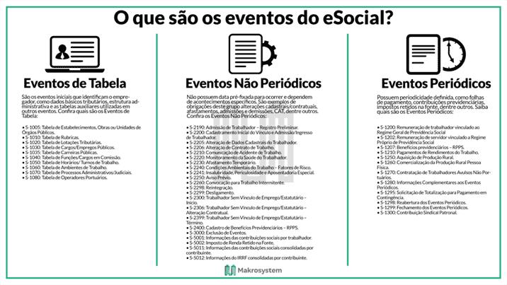 Eventos do eSocial são divididos em três categorias: eventos de tabela, eventos não periódicos e eventos periódicos.